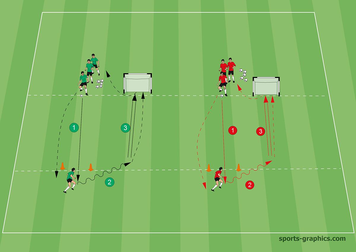 Torschusstraining: Zeitdruck im Wettkampf - 2 bis 3 Gruppen
