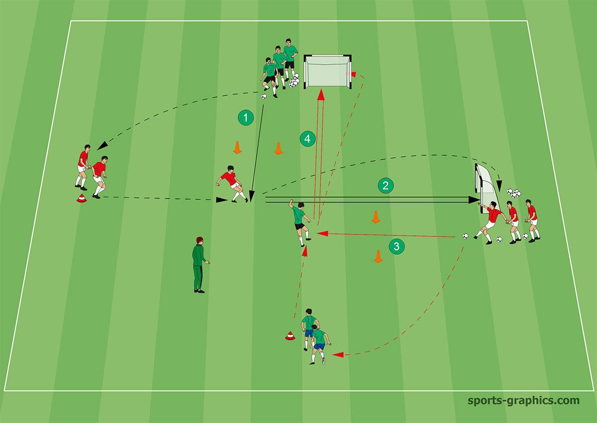 Torschuss-Training - Stufe 2: Direkt verwandelte Torschüsse
