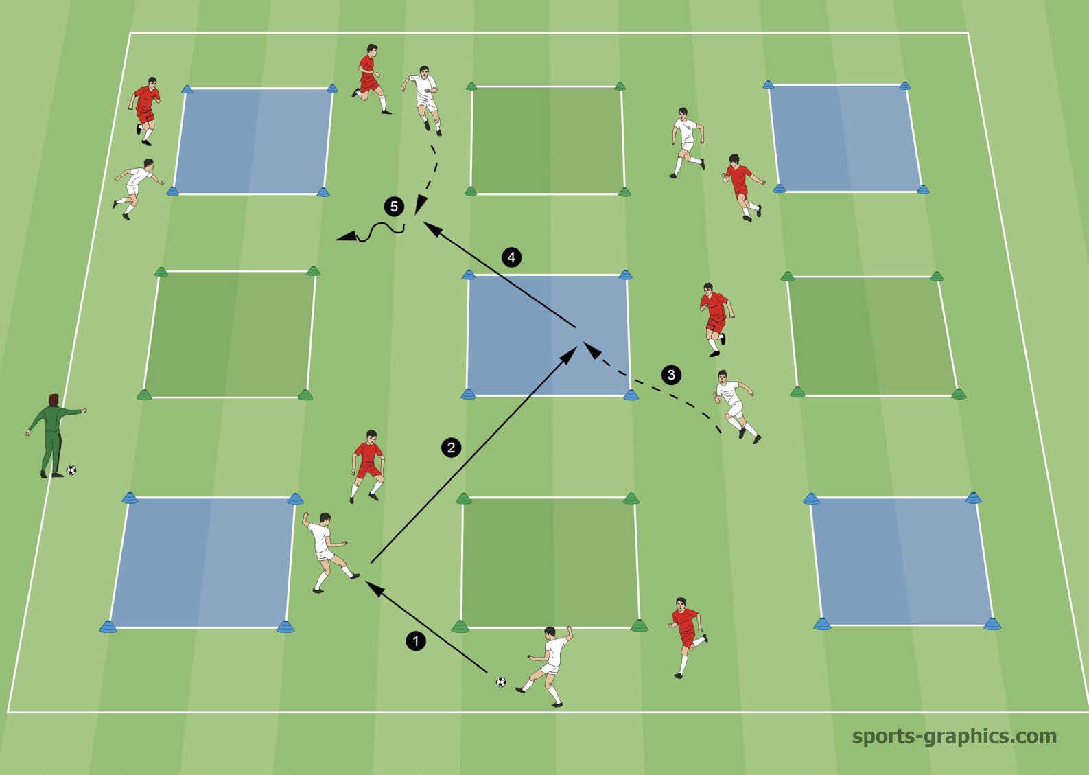 Raumverhalten im Fussball