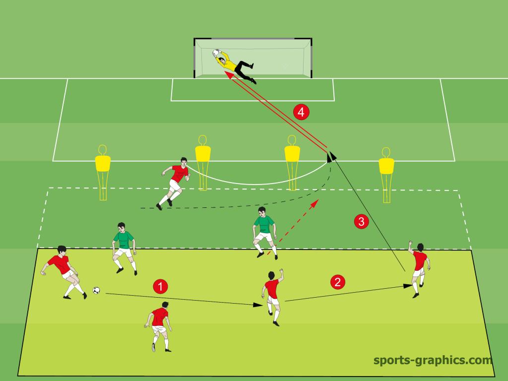 Schnittstellenball im 4 gegen 2 plus 1 Stürmer