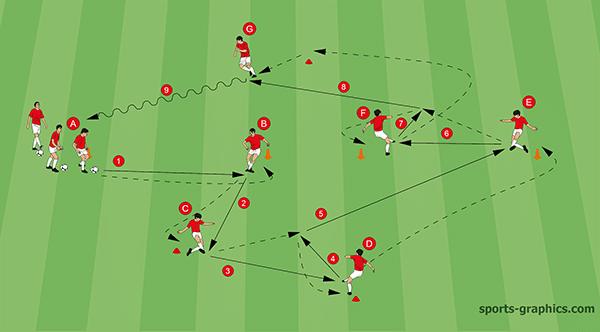 Fußballübung 28: Präzises Passen und Perfektes Kombinieren