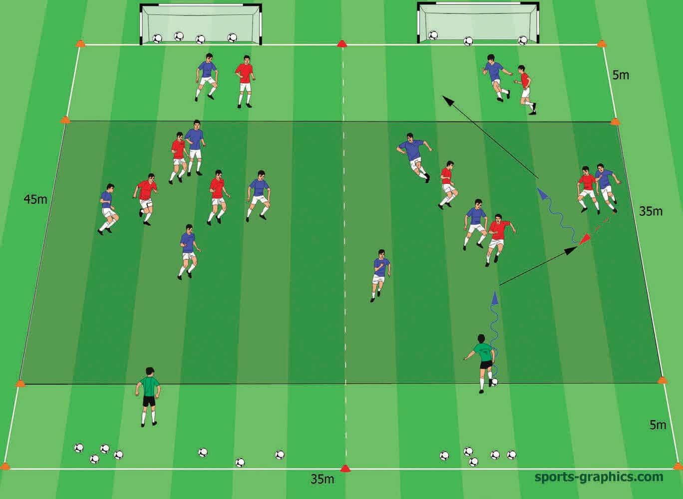 Positionsspiel 2 x 4-gegen-3 plus neutrale Spieler auf Midi-Tore