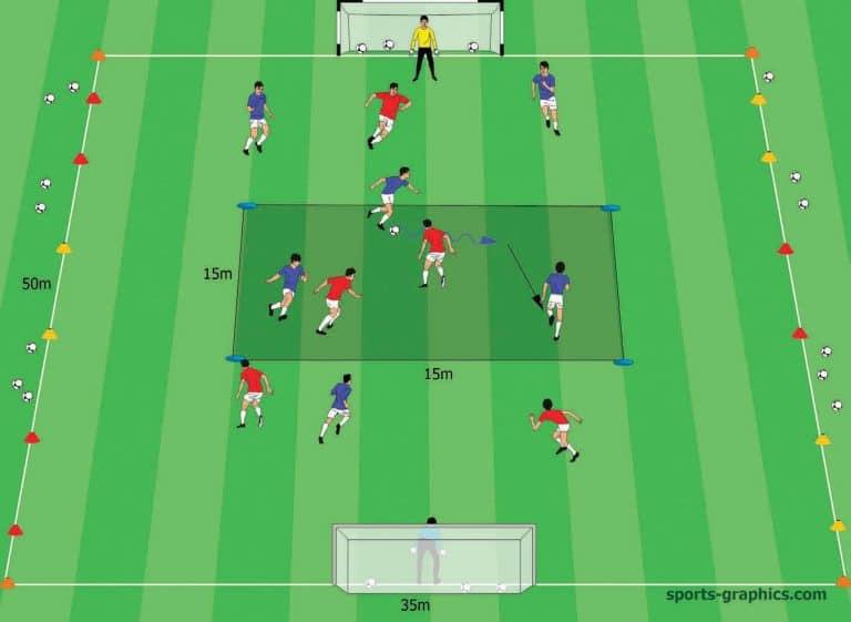 Positionsspiel 6-gegen-5 - Zentrumsdribbling gegen breite Kontertore