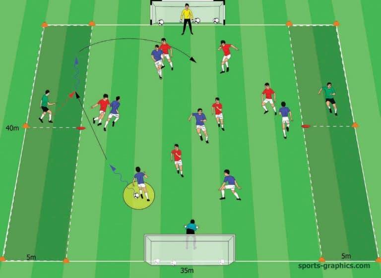 Positionsspiel 6-gegen-6 plus zwei neutrale hohe Außenverteidiger (Raumdruck erzeugen)