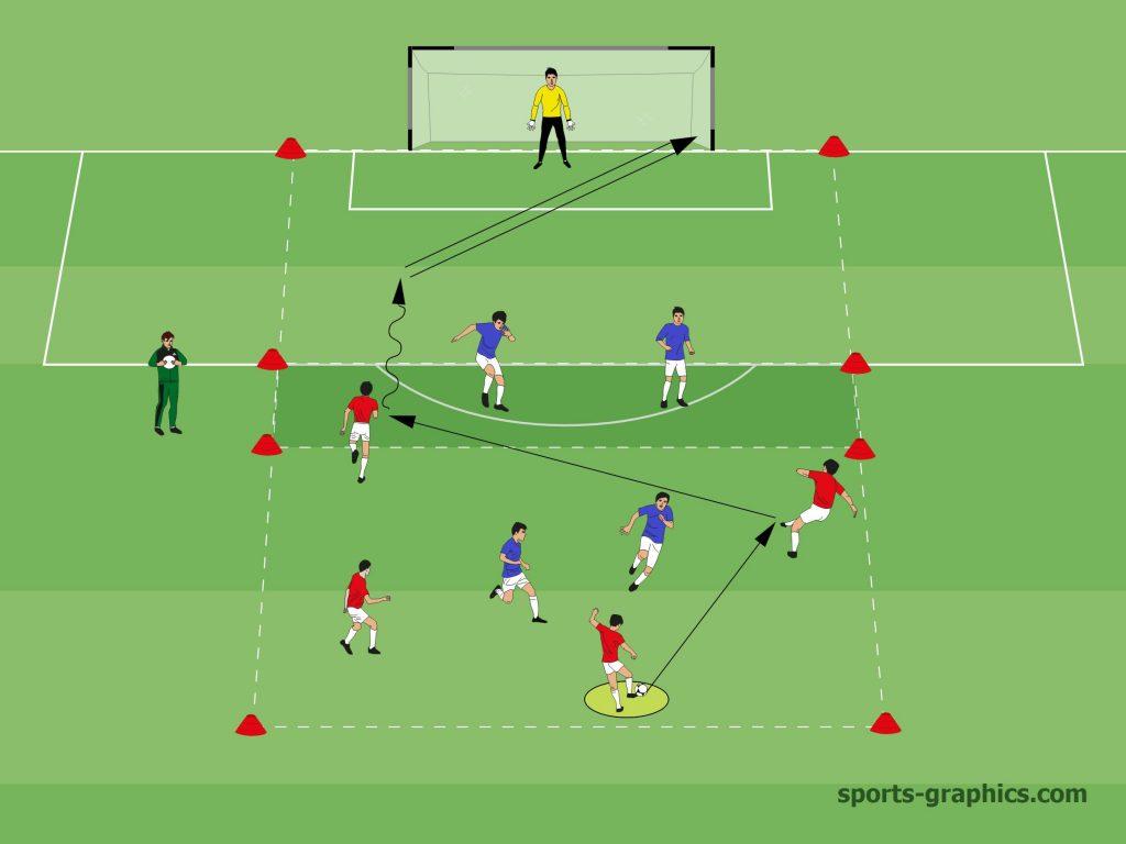 4 gegen 2 - Linien überspielen - Trainingsform