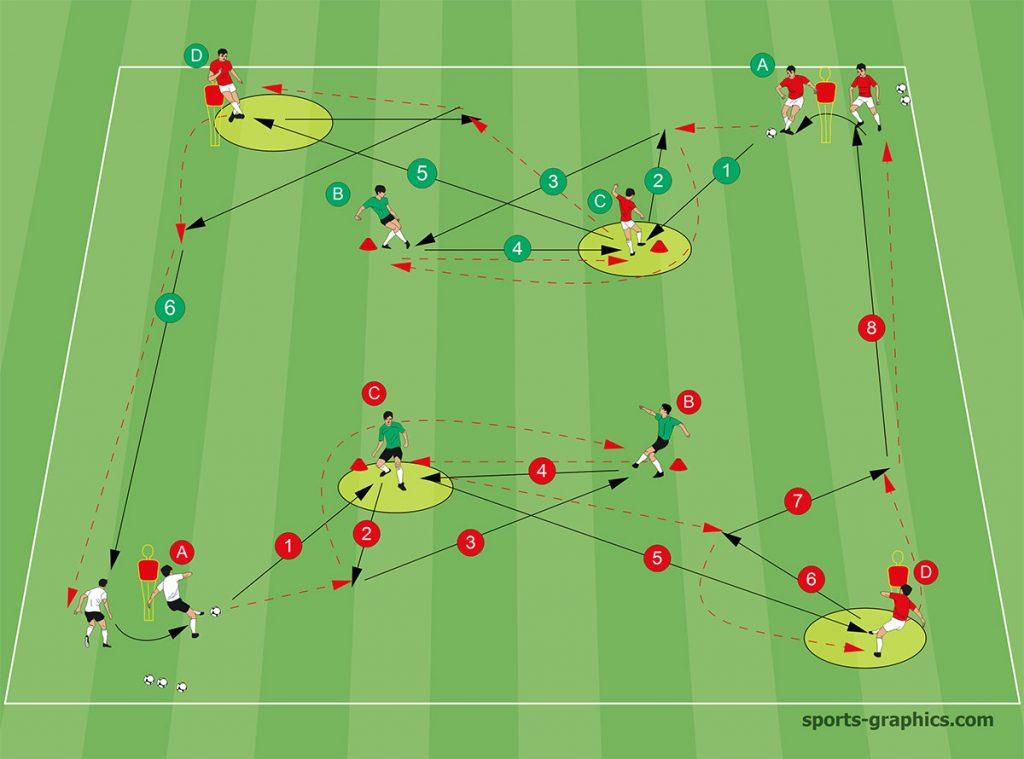 Fussball Doppelquadrat Übung