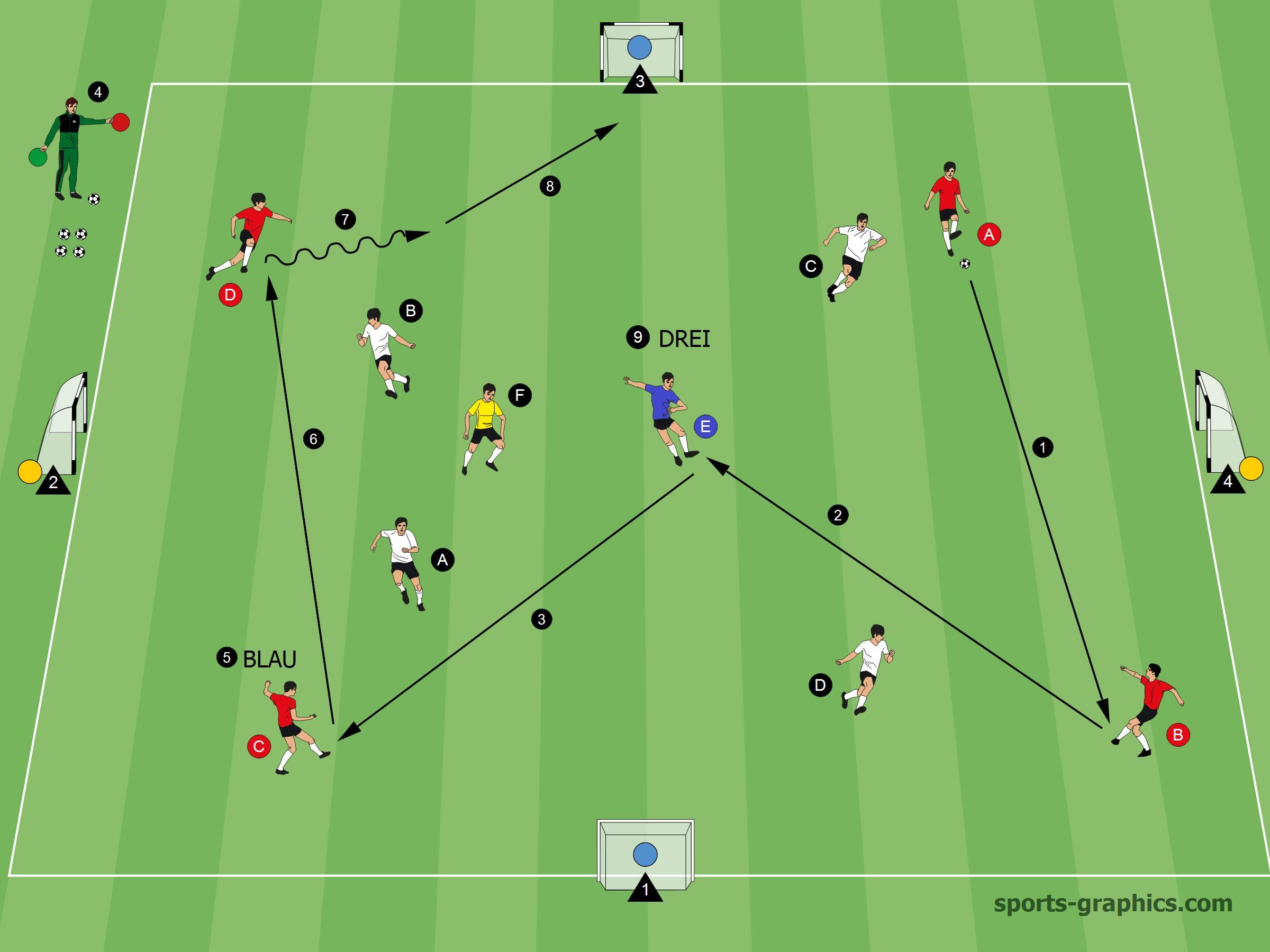 Spielform 4 gegen 4 plus 2 mit Orientierung