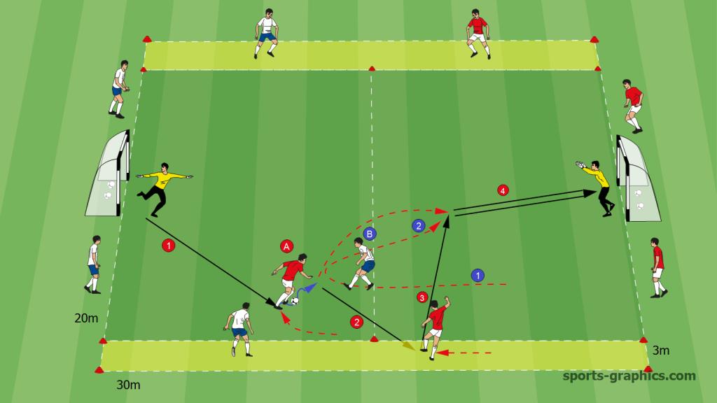 Fussballübung 1 gegen 1 mit Juniorentoren