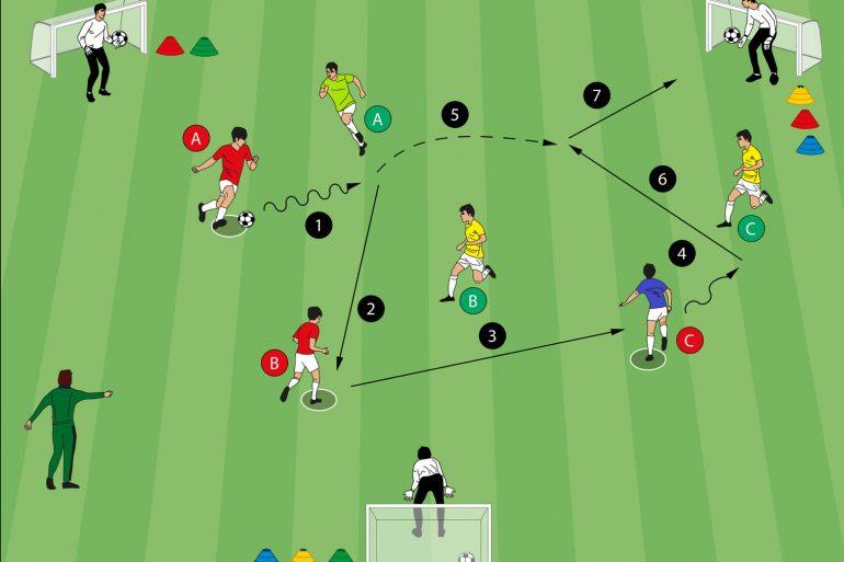 Fussballübung 3 gegen 3