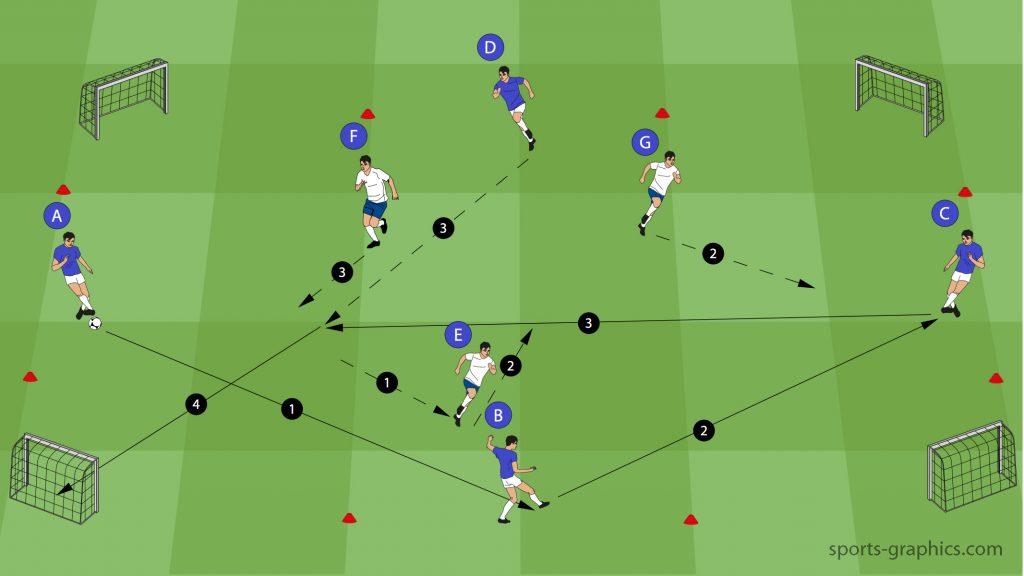 Fussballübung 4 gegen 3