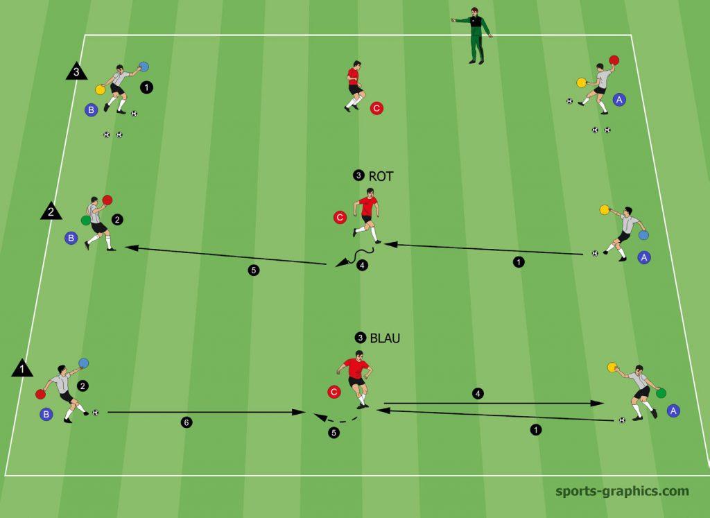 Vororientierung Fussball