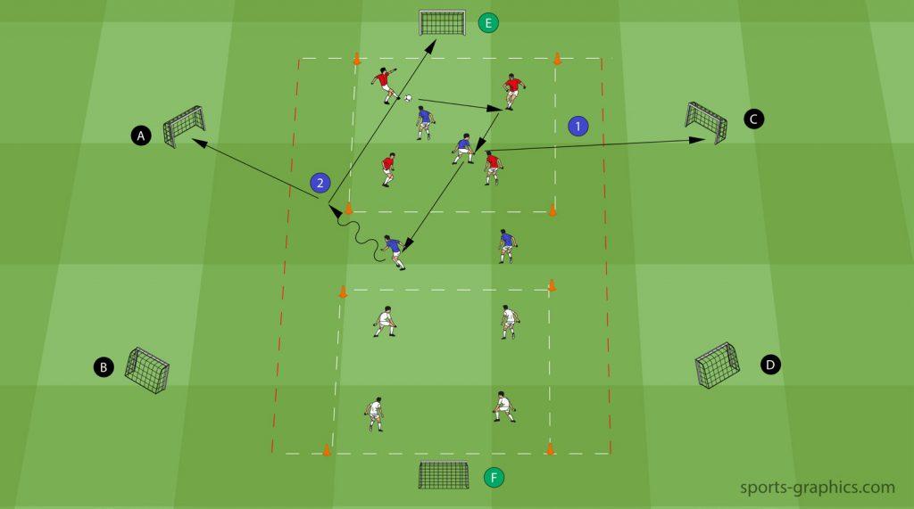 Fussballübung - Dynamisches Umschalten