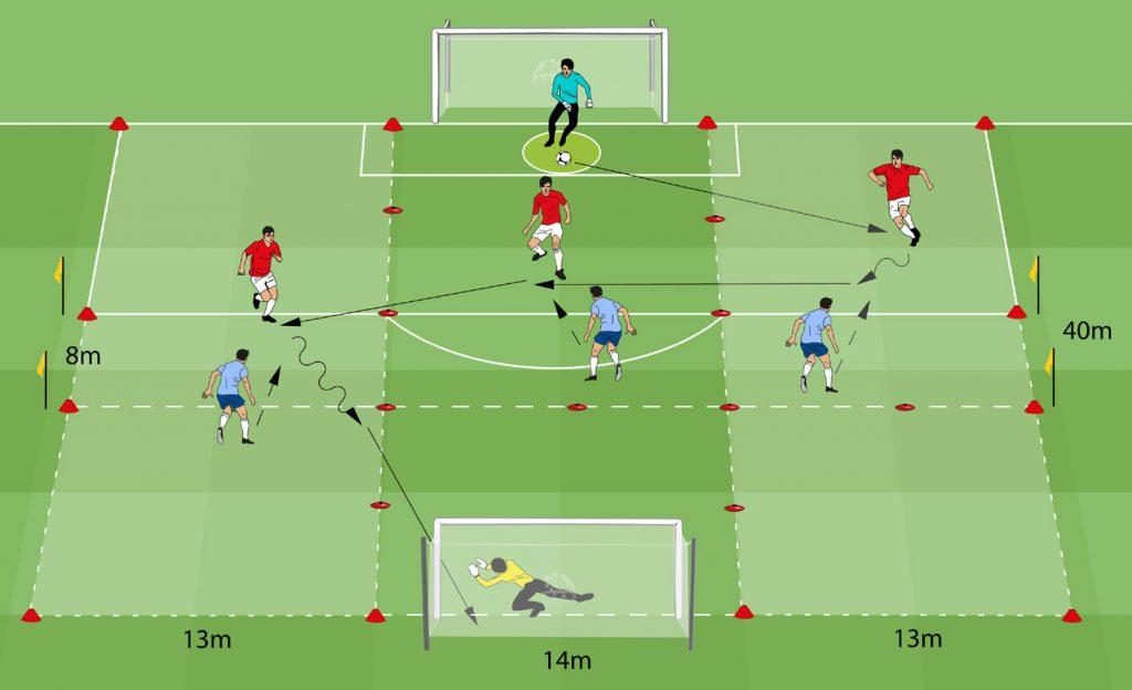 Spiel 3 vs 3 mit 3 Längszonen mit Abseits (6 FS + 2 TW)