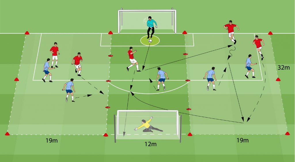 5 vs 5 mit 3 Längszonen ohne Abseits (10 FS + 2 TW)