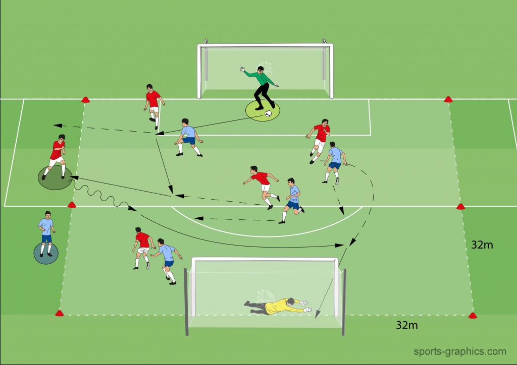 Positionsspiel im 4 vs. 4 mit Wechselspieler (10FS + 2TW)