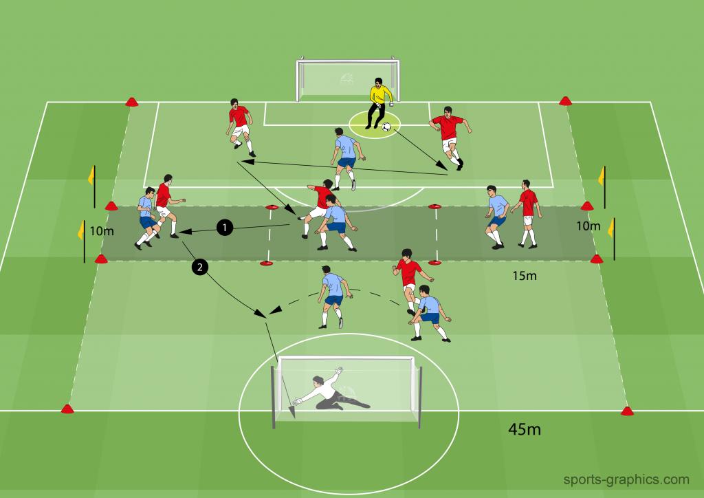 6 vs. 6 mit 3 Mittelzonen (12 FS + 2TW) - flexible Trainingsplanung