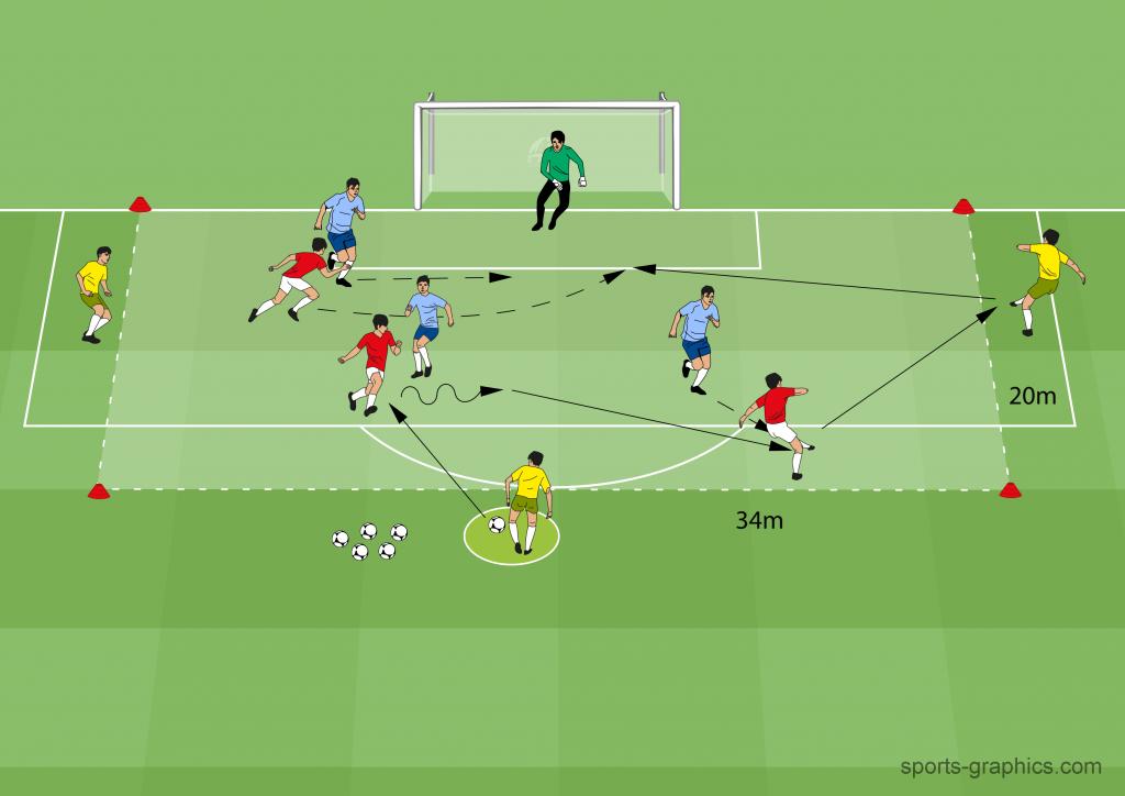 Positionsspiel im Spiel 3 vs 3 mit 3 Neutrale auf 1 Tor (9FS + 1TW)