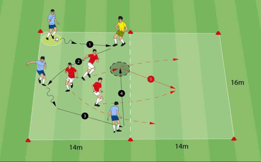 Positionsspiel - 3 gegen 3 mit Neutralem - 7 Spieler