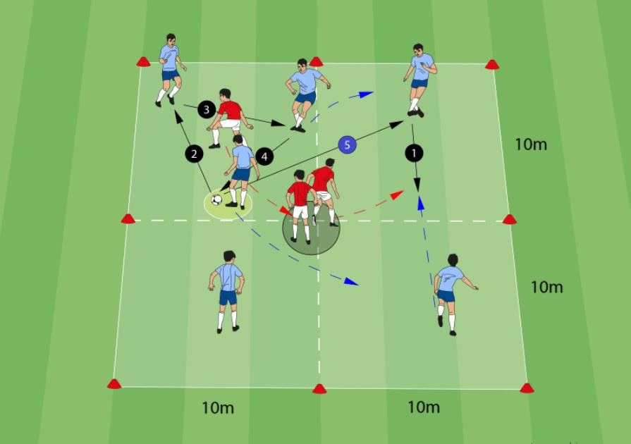 Positionsspiel - 3 gegen 1 - 9 Spieler