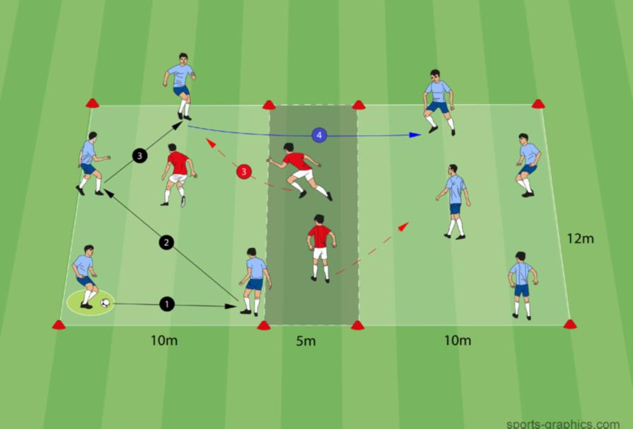 Positionsspiel - 4 gegen 1 auf 4 gegen 1 - 11 Spieler