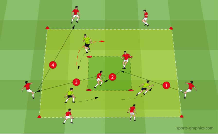 Doppelquadrat - 6 plus 2 gegen 3 - Spielform