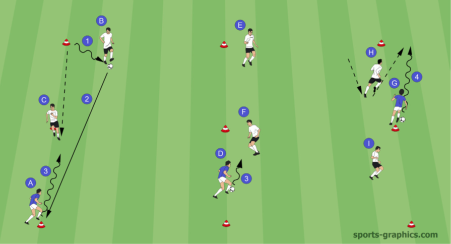 Doppeltes 1 gegen 1 - Fußballtraining
