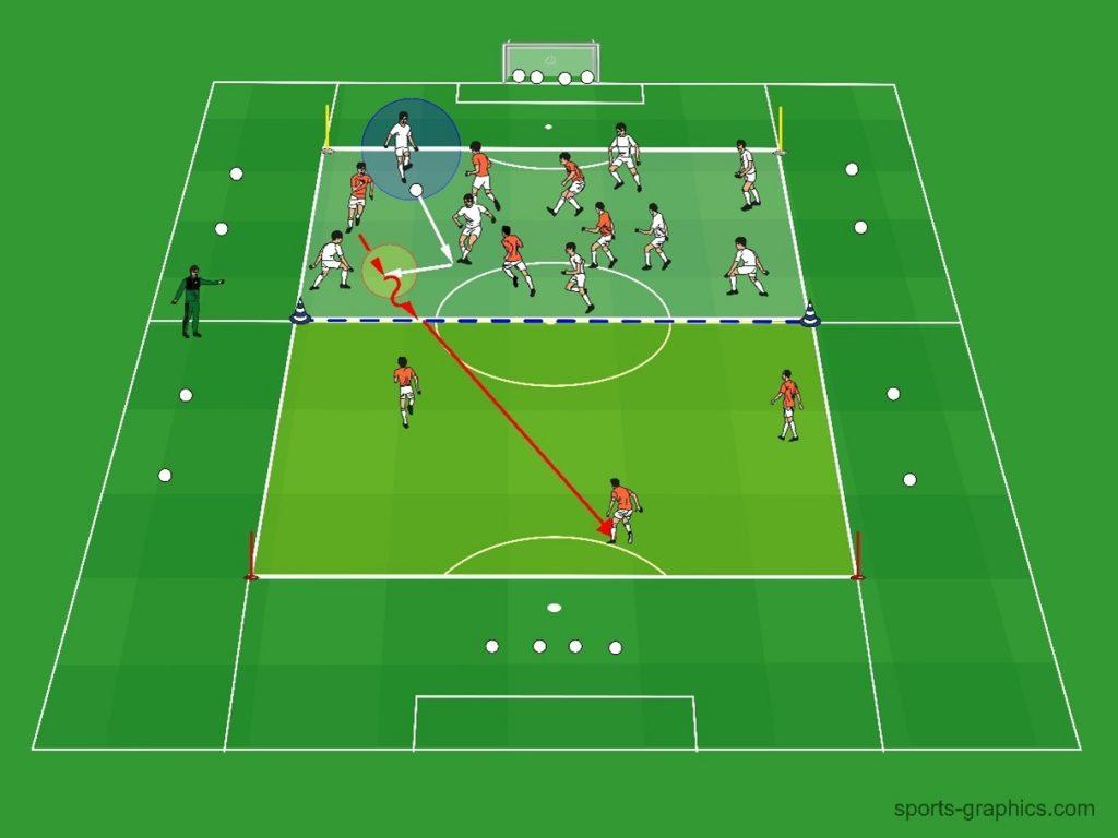 Umschaltspiel - Nachrücken - Fussballtraining